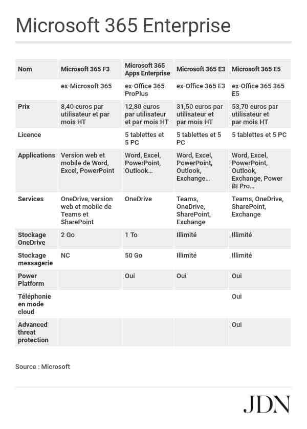 Comment installer gratuitement Office Pack sur Mac?