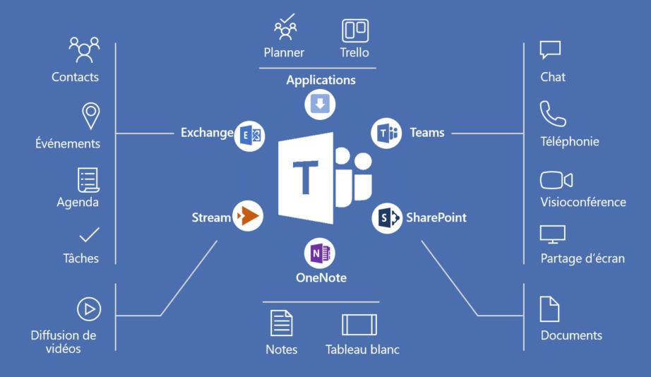 Quel est le prix de Office 365 ?