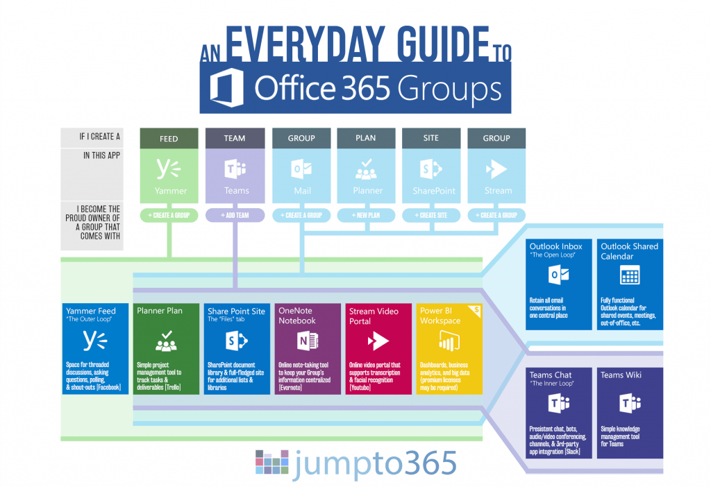 Quel est le prix d'Office 365?