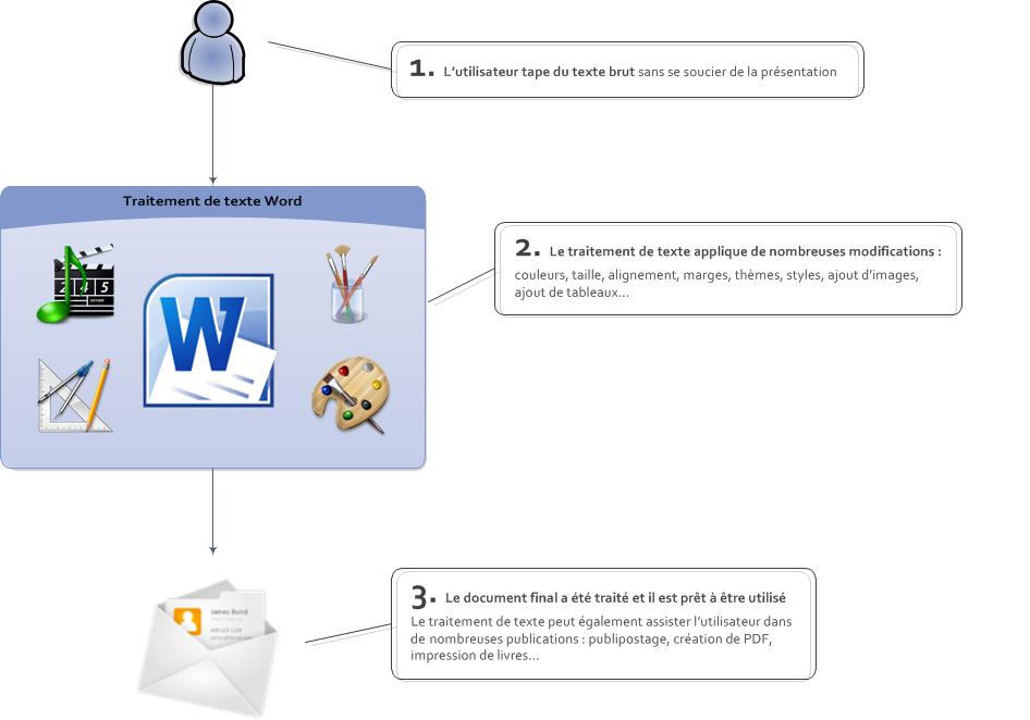 Quels sont les composants d'un logiciel de traitement de texte?