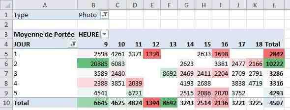 Comment changer le format d'un tableau Excel ?