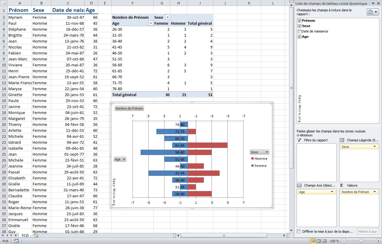 Comment créer un graphique dynamique dans Excel?