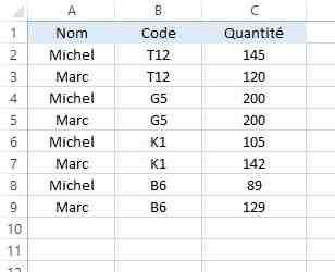Comment croiser des données sous Excel ?