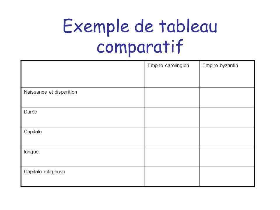 Comment faire un tableau de comparaison?
