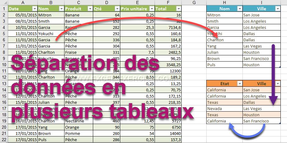 Comment créer des statistiques dans Excel?
