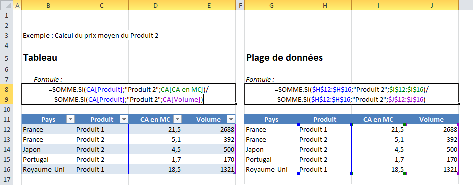 Comment la formule est-elle calculée ?
