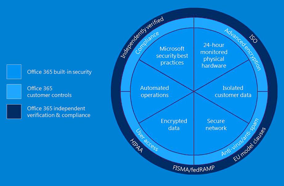 Pourquoi passer à Office 365 ?