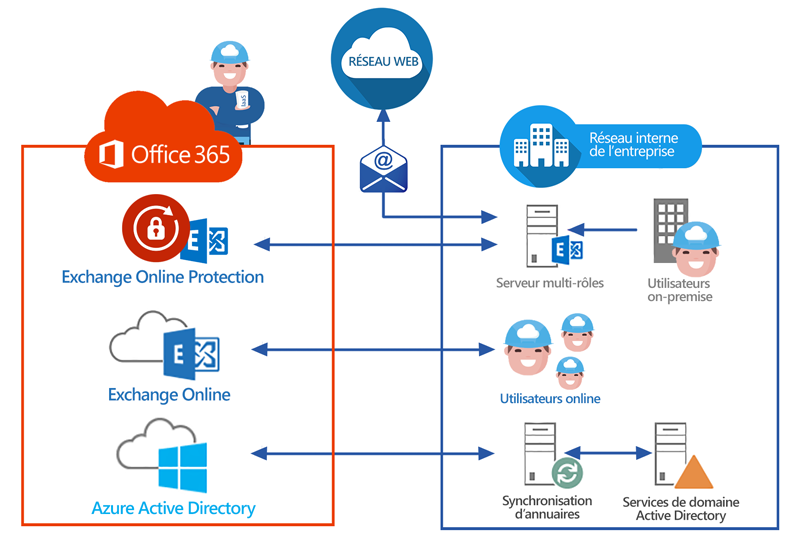 Quels sont les avantages d'Office 365 ?
