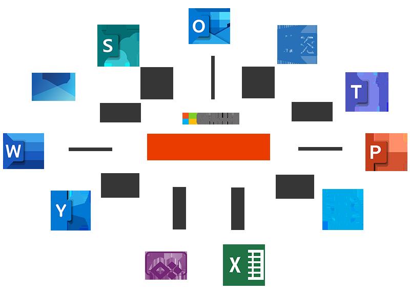 Qui utilise Office 365 ?